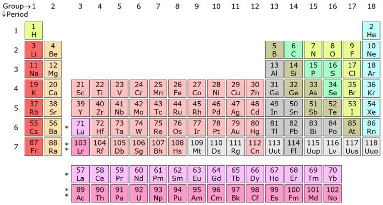 David periodic table