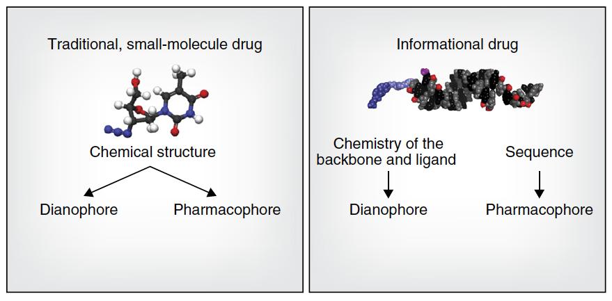 smMol-biologic