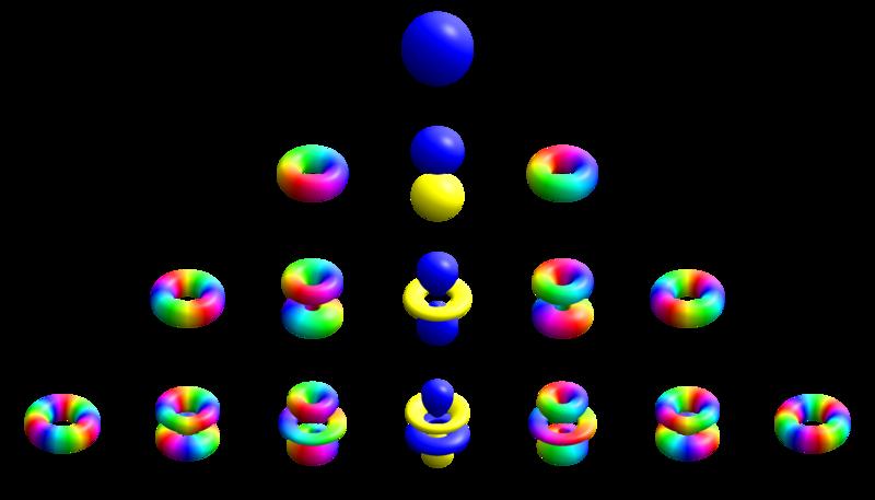 800px-Atomic_orbitals_spdf_m-eigenstates